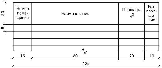 Размеры граф таблицы экспликации помещений