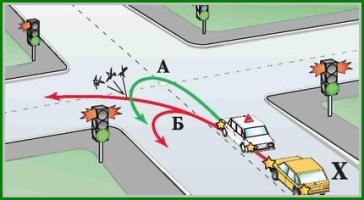 Разворот на перекрестке со светофором