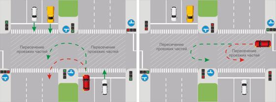 Пазворот на регулируемом перекрестке