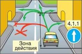 """Правила проезда под знак """"Движение прямо"""""""