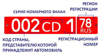 Значение структуры номера