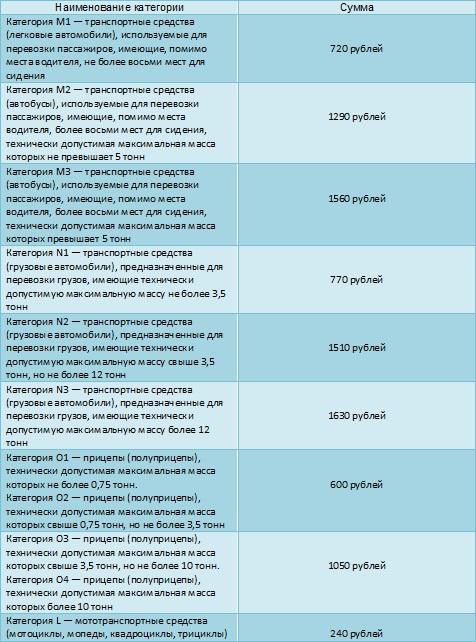 Средние суммы госпошлины за прохождение техосмотра по всей России