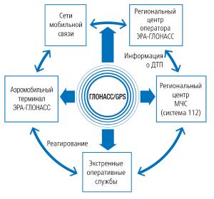 Техника реагирования и система работы ЭРА-ГЛОНАСС