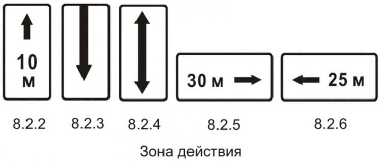 Вспомогательные знаки, размещаемые вместе с обозначением «остановка запрещена»