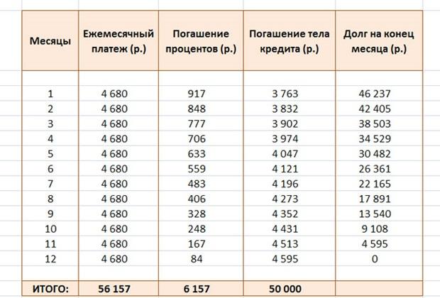 График выплат по аннуитетному платежу