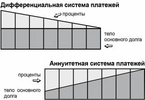 Разница между дифференцированным и аннуитетным платежом.
