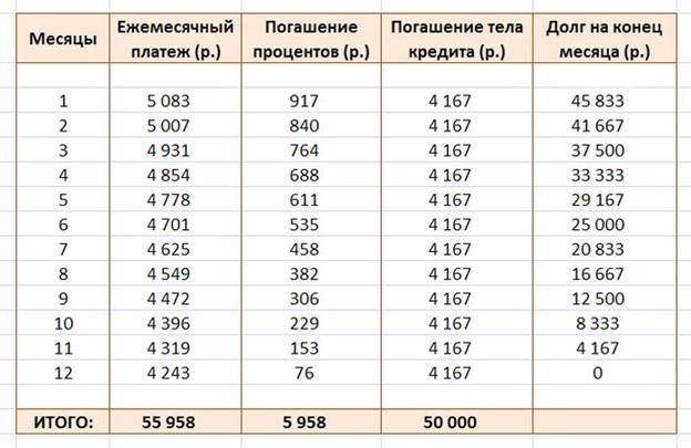 График погашения дифференцированного платежа