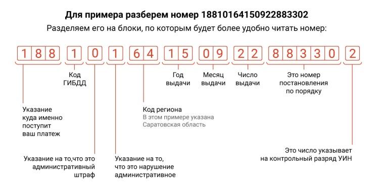 Расшифровка номера постановления ГИБДД