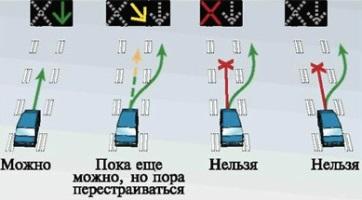 Значение реверсивного светофора