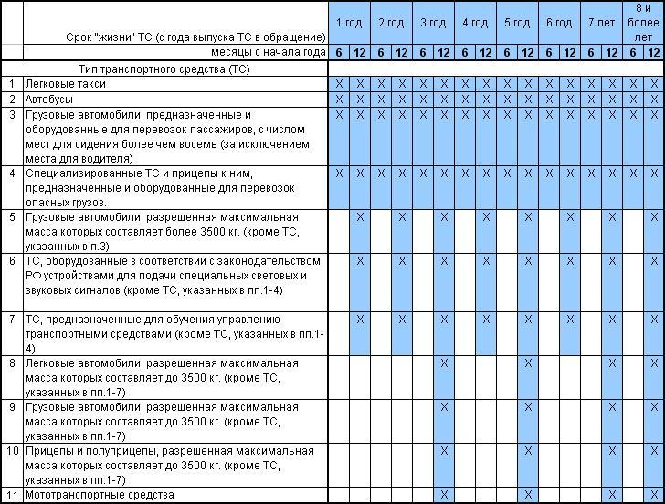 Таблица сроков прохождения по годам для всех ТС