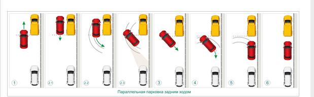 Схема выполнения параллельной парковки