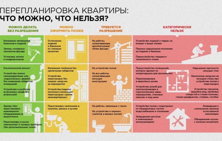 Перепланировка квартиры: что можно, а что нельзя?